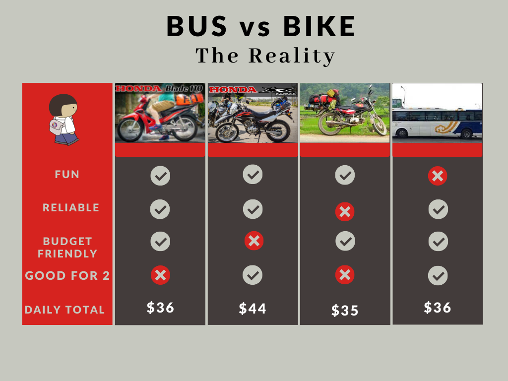Bus vs Bike Chart