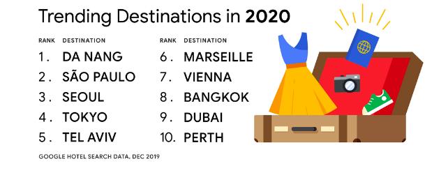 trending destinations 2020